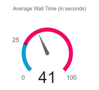 Average Wait Time