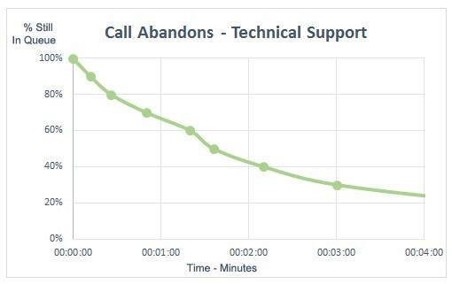 Call Abandonment