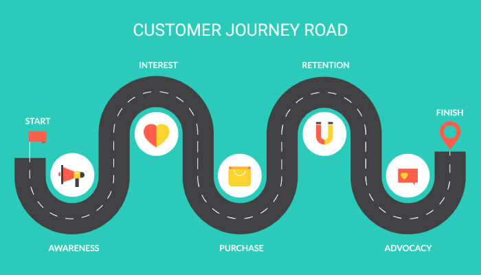 Understand Customer Journey