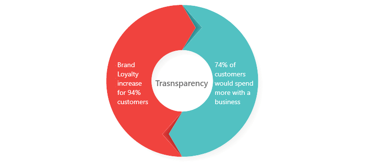 Aim for Data Transparency for Building Trust With Customers