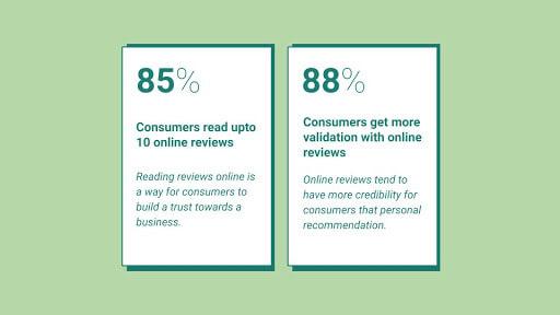Testimonials & reviews to increase customer trust