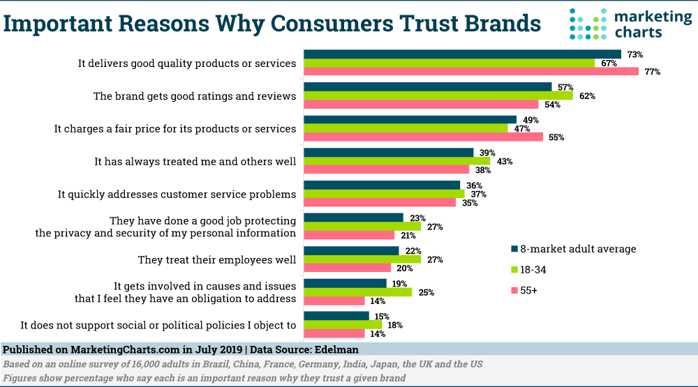 why customers trust brand