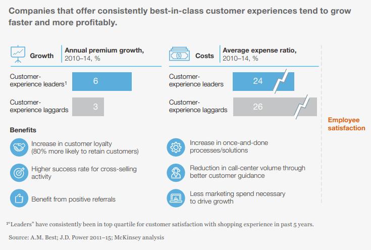 Companies best in customer service