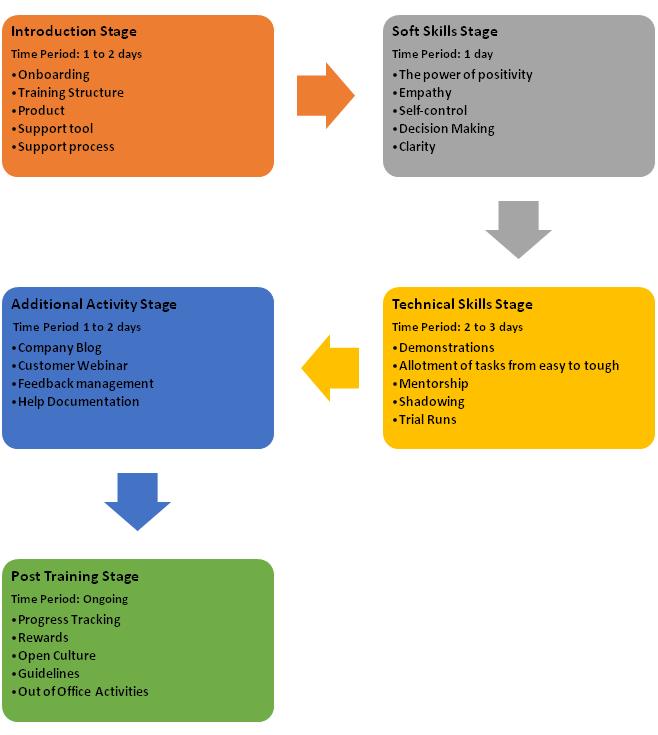 Customer service training steps