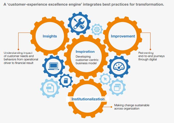 customer experience training focus areas